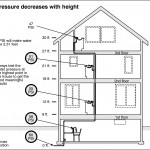 plumbing Home Inspection Checklist Tacoma