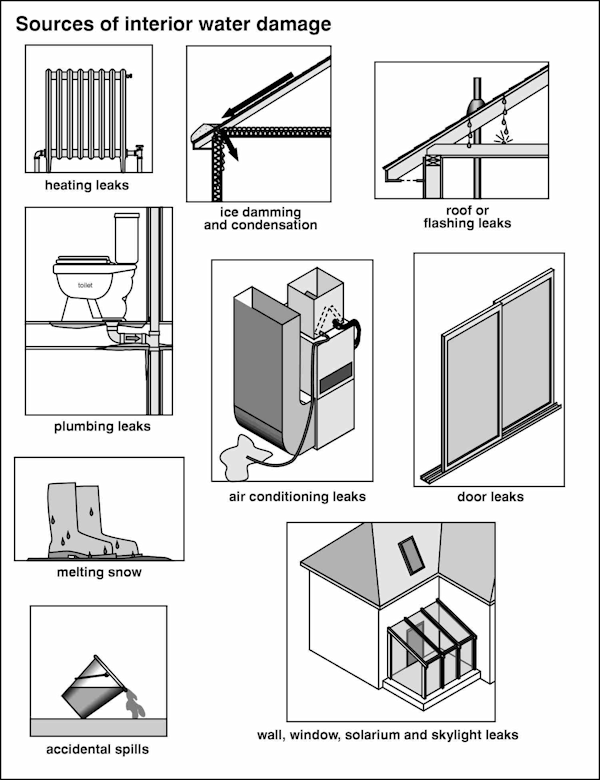 Interior Home Inspection Checklist