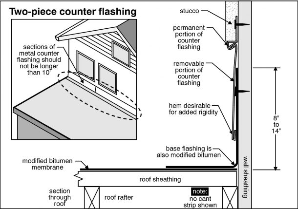 Kansas City Home Inspection inspects chimney flashing